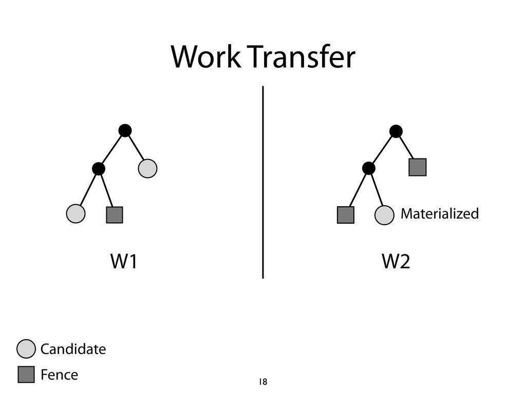Work Transfer W1 W2 Materialized 18 Candidate F...