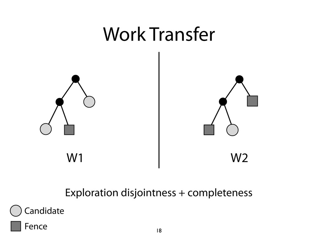 Work Transfer W1 W2 18 Exploration disjointness...