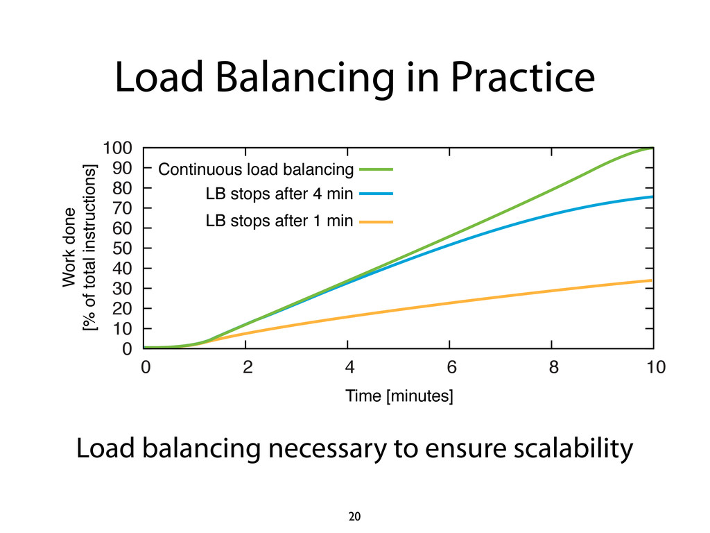 Load Balancing in Practice 20 LB stops after 1 ...