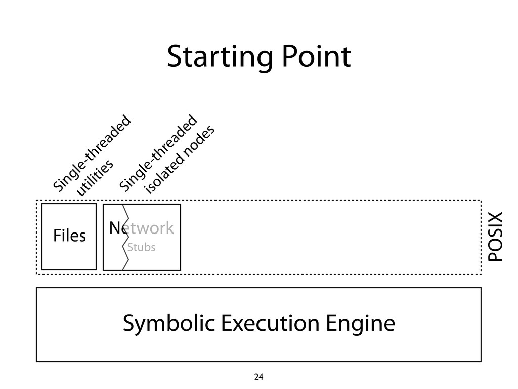 Starting Point 24 Symbolic Execution Engine Net...