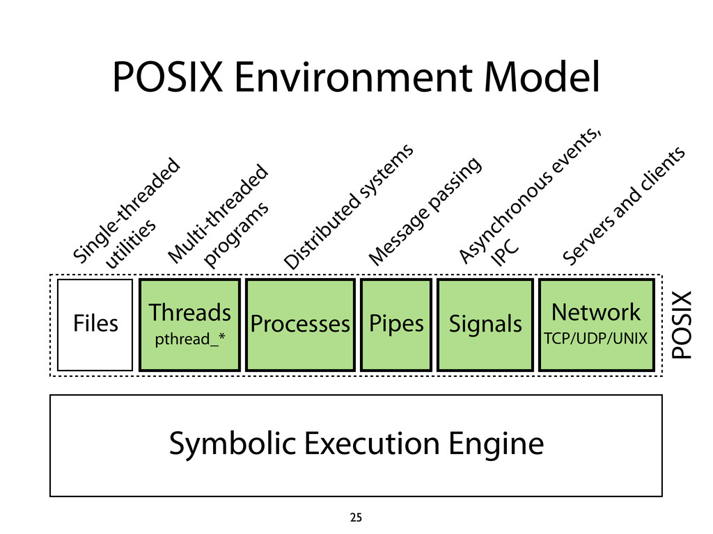 POSIX Environment Model 25 Symbolic Execution E...