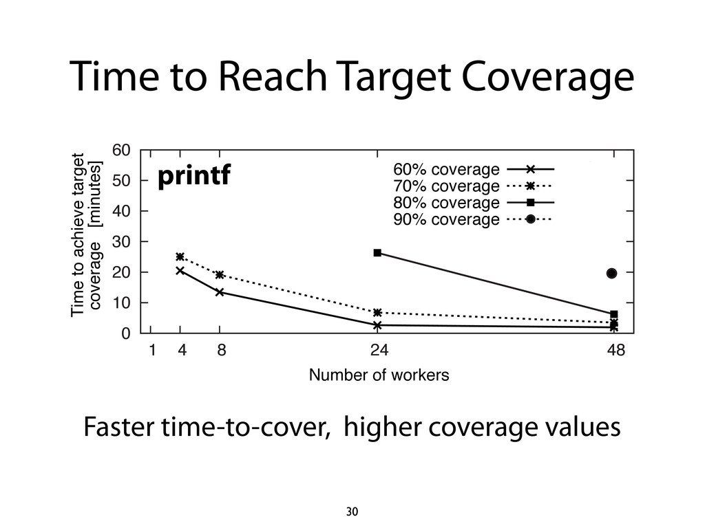 Time to Reach Target Coverage 30 printf Faster ...