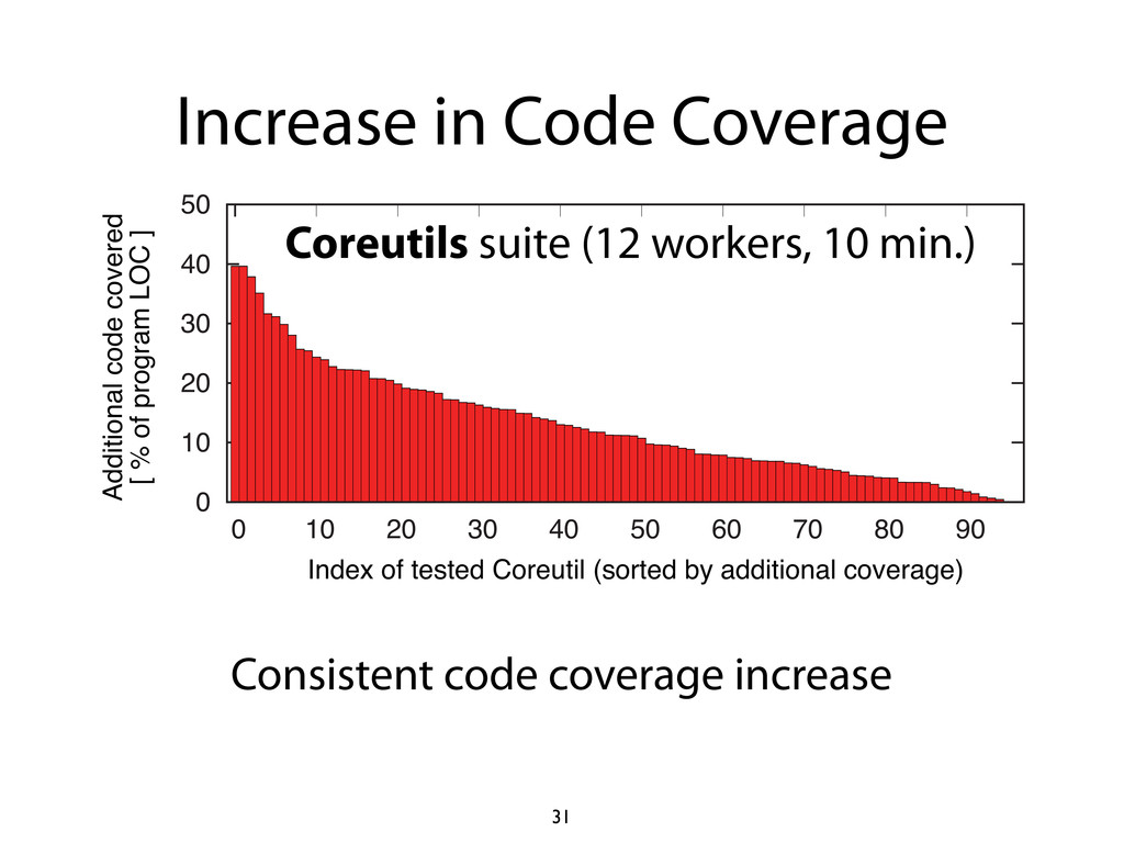 Increase in Code Coverage 0 10 20 30 40 50 0 10...