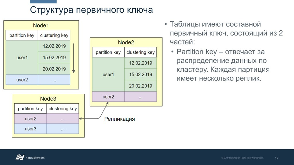 17 © 2019 NetCracker Technology Corporation. Ст...