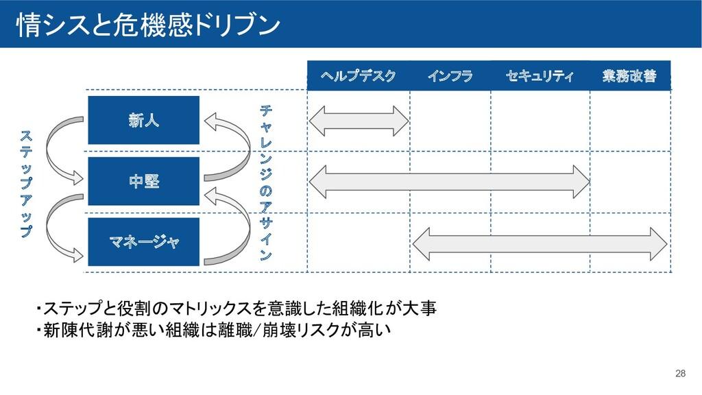 情シスと危機感ドリブン 28 ヘルプデスク 業務改善 インフラ セキュリティ 新人...