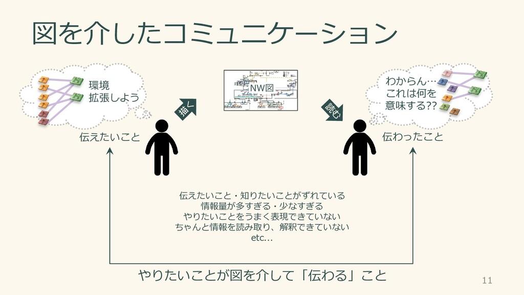 図を介したコミュニケーション 11 やりたいことが図を介して「伝わる」こと 伝えたいこと 伝わ...