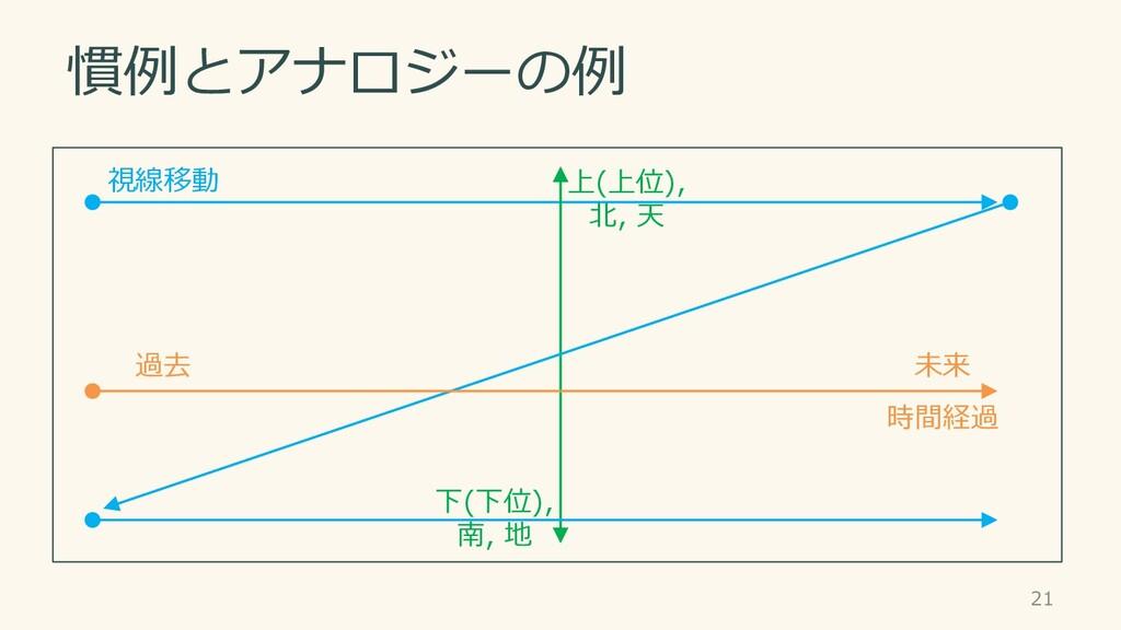 慣例とアナロジーの例 21 視線移動 時間経過 上(上位), 北, 天 下(下位), 南, 地...