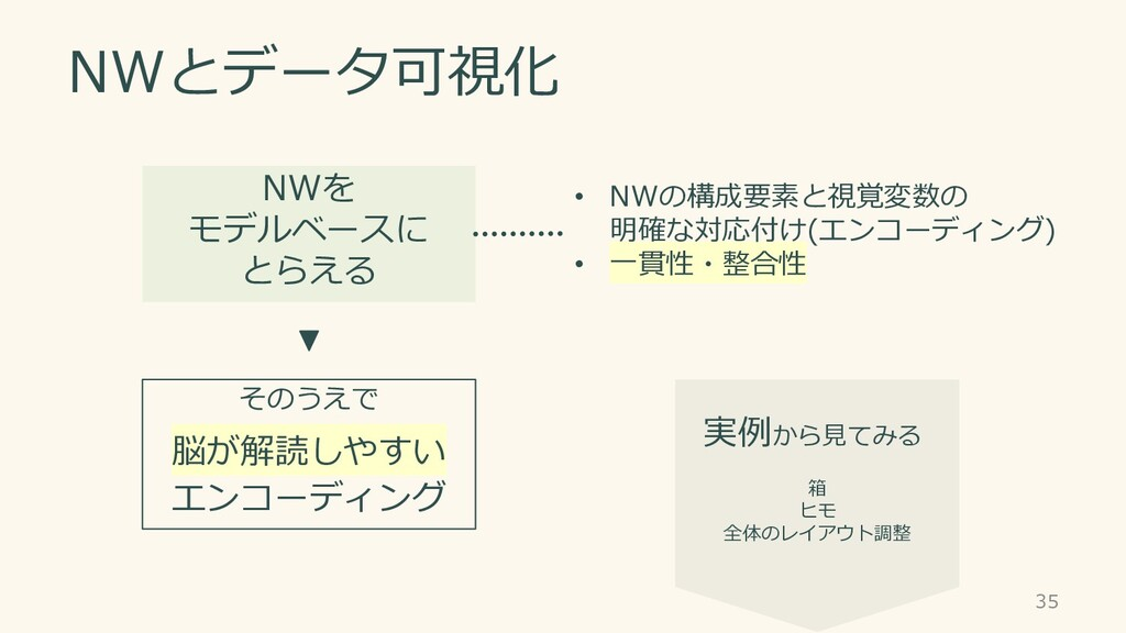 NWとデータ可視化 35 NWを モデルベースに とらえる • NWの構成要素と視覚変数の 明...