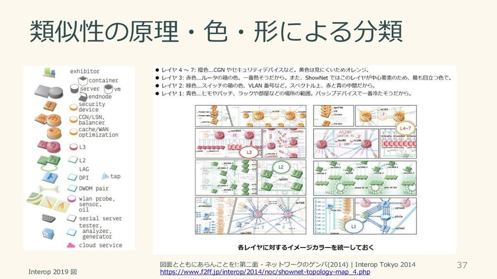 類似性の原理・色・形による分類 37 図面とともにあらんことを!:第二面 - ネットワークのゲ...