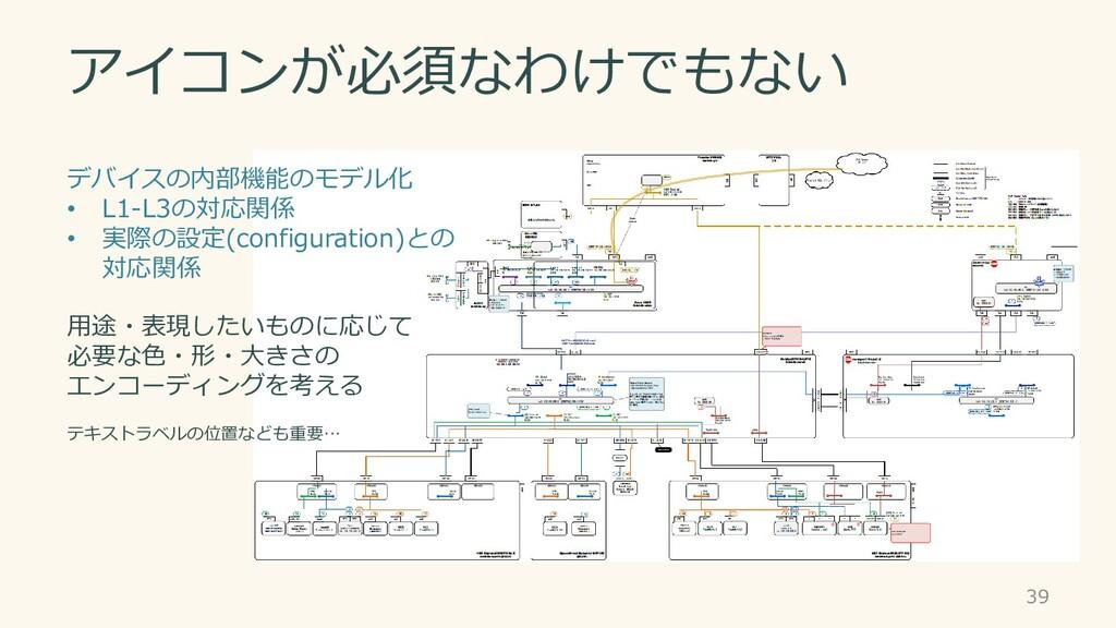 アイコンが必須なわけでもない 39 デバイスの内部機能のモデル化 • L1-L3の対応関係 •...