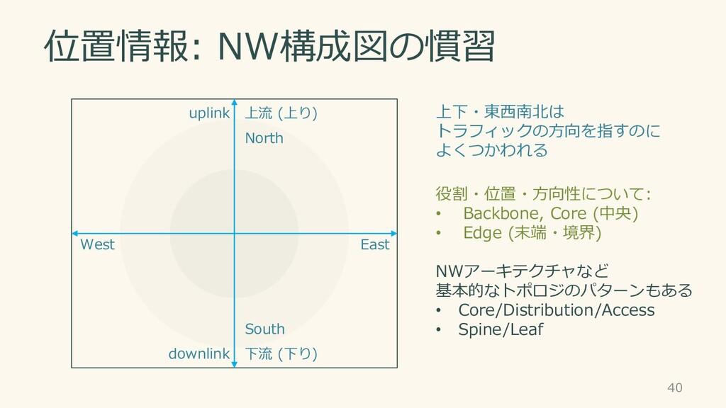 位置情報: NW構成図の慣習 40 上流 (上り) 下流 (下り) downlink upli...