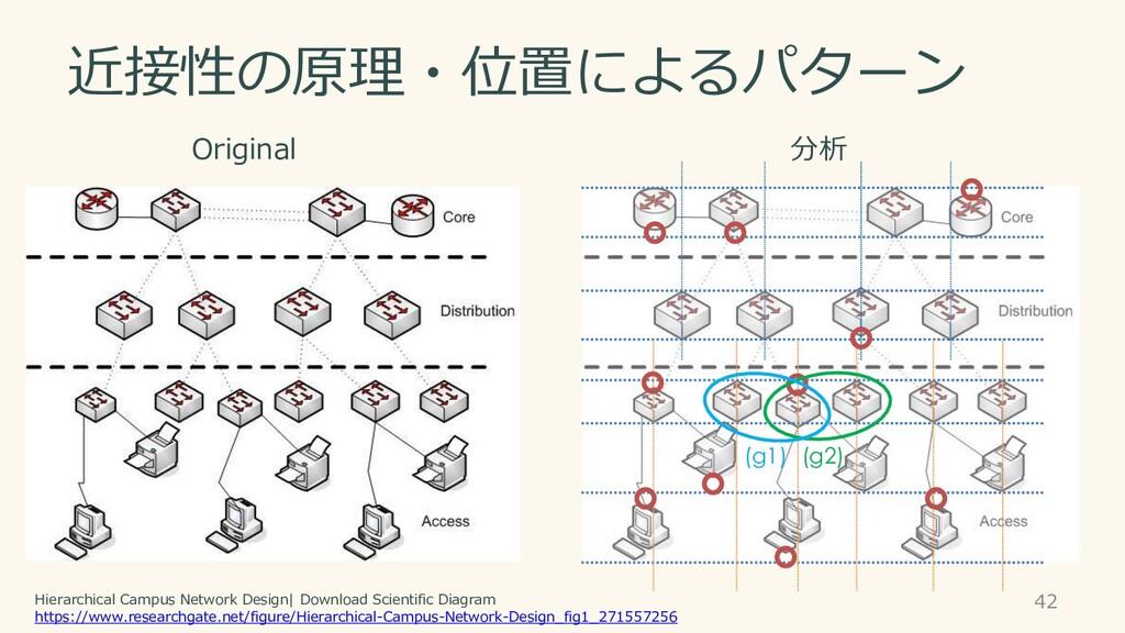 近接性の原理・位置によるパターン 42 分析 (g1) (g2) Original Hiera...