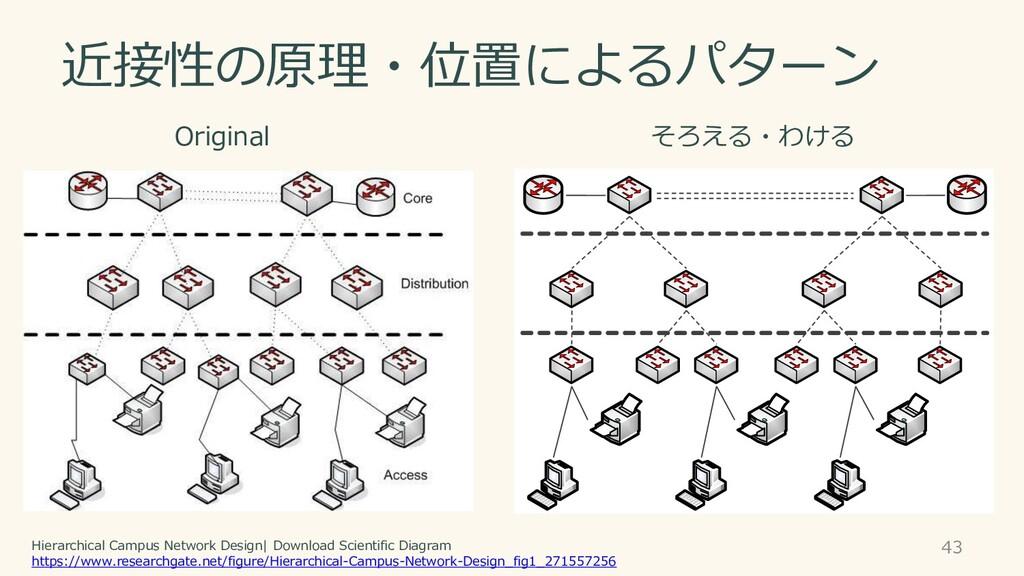近接性の原理・位置によるパターン 43 Original そろえる・わける Hierarchi...