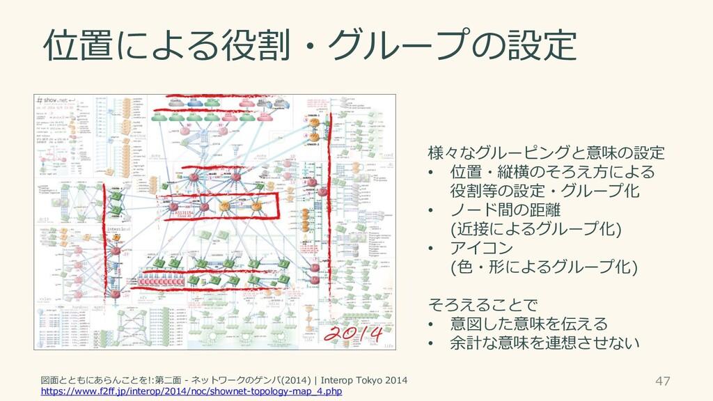 位置による役割・グループの設定 47 図面とともにあらんことを!:第二面 - ネットワークのゲ...