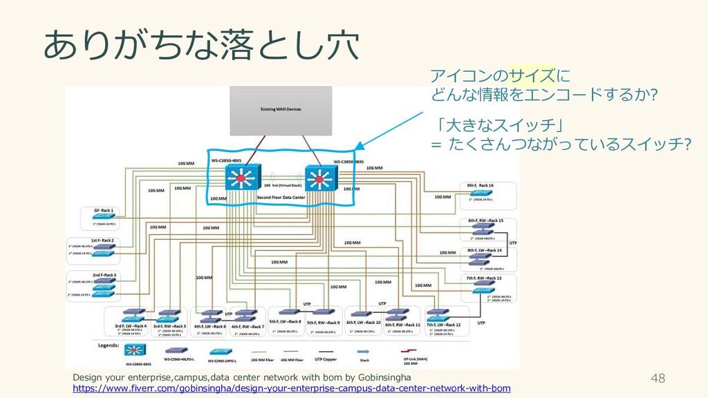 ありがちな落とし穴 48 Design your enterprise,campus,data...