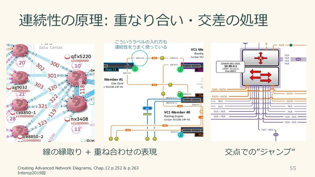 連続性の原理: 重なり合い・交差の処理 Creating Advanced Network D...
