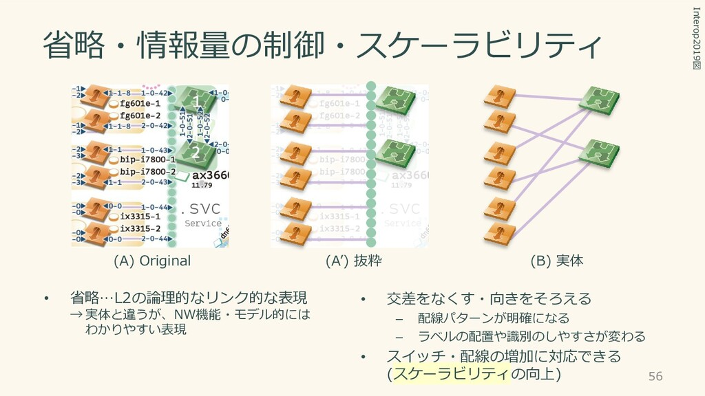 省略・情報量の制御・スケーラビリティ 56 Interop2019図 • 省略…L2の論理的な...