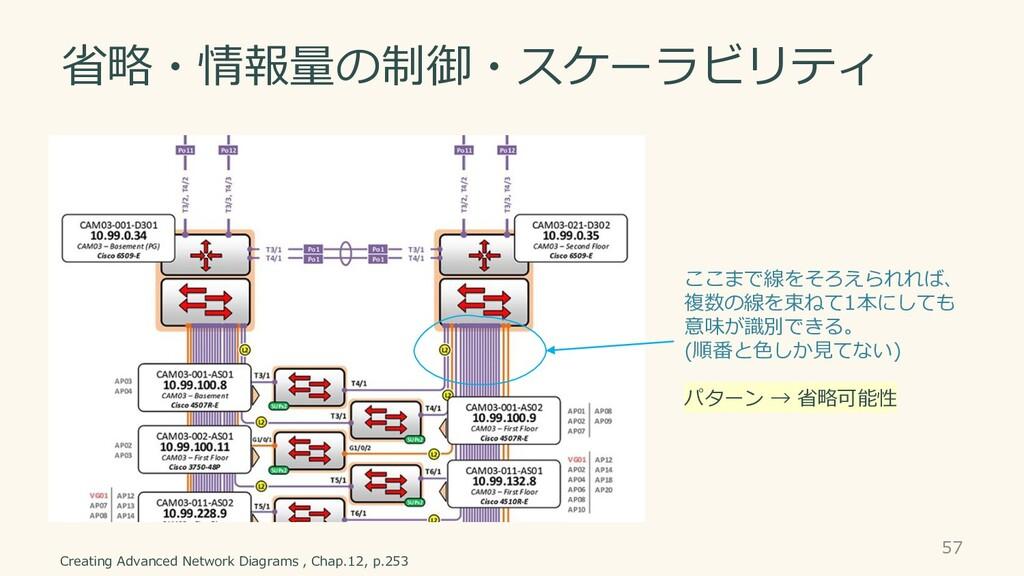 省略・情報量の制御・スケーラビリティ 57 Creating Advanced Network...