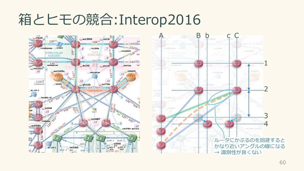 箱とヒモの競合:Interop2016 60 B C b c 1 2 3 4 A ルータにかぶ...