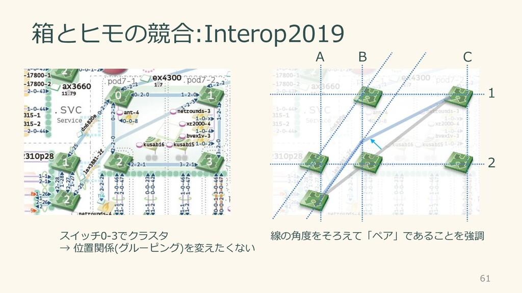 箱とヒモの競合:Interop2019 61 B C 1 2 A スイッチ0-3でクラスタ →...