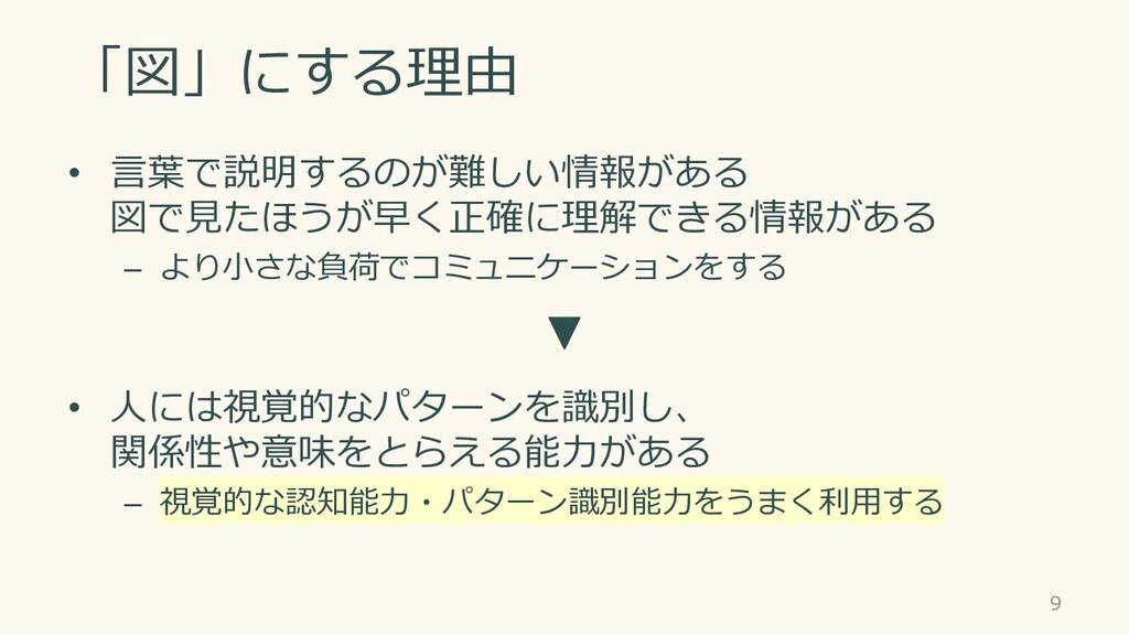 「図」にする理由 • 言葉で説明するのが難しい情報がある 図で見たほうが早く正確に理解できる情...