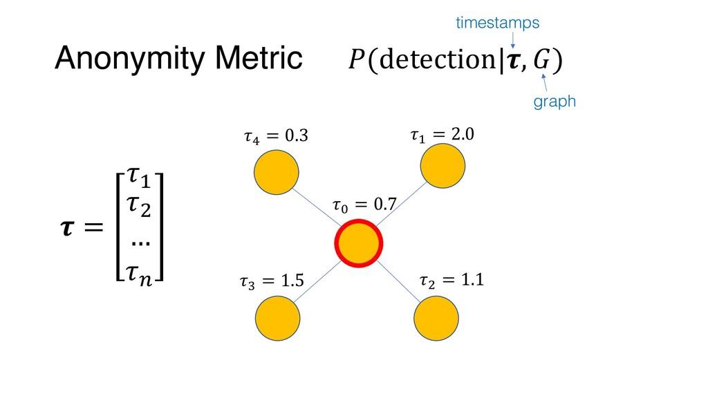 Anonymity Metric , = 2.0 0 = 0.7 2 = 1.1 4 = 1....