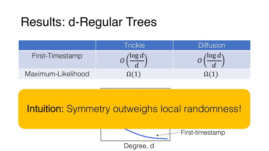 Results: d-Regular Trees Trickle Diffusion Firs...