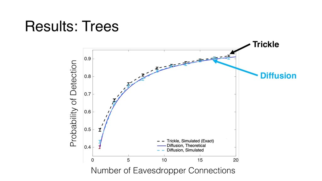 Results: Trees Number of Eavesdropper Connectio...