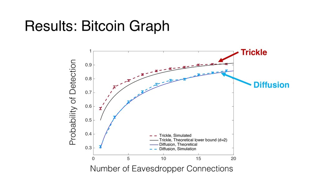 Results: Bitcoin Graph 0 5 10 15 20 0.3 0.4 0.5...