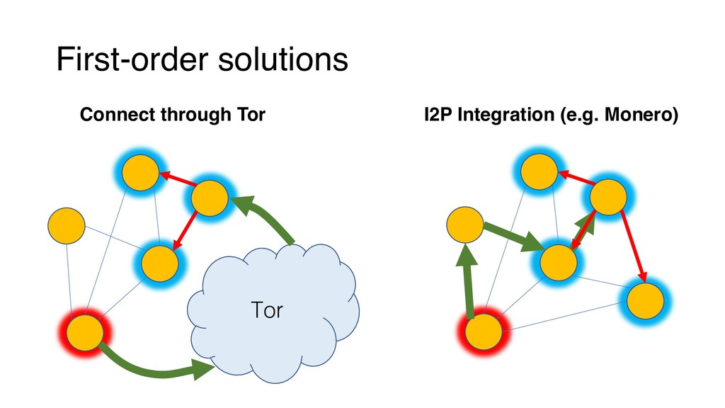 First-order solutions Connect through Tor I2P I...