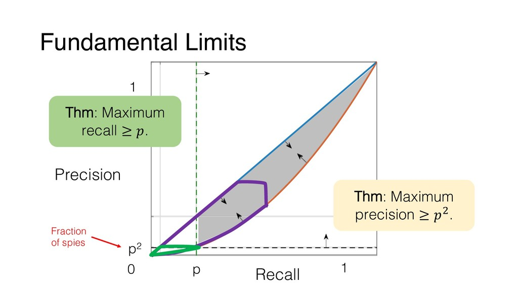 Fundamental Limits Precision Recall 0 1 1 p p2 ...