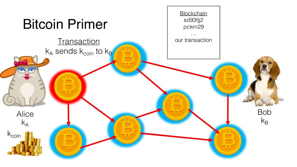 Bitcoin Primer Alice Bob kA kB Transaction kA s...