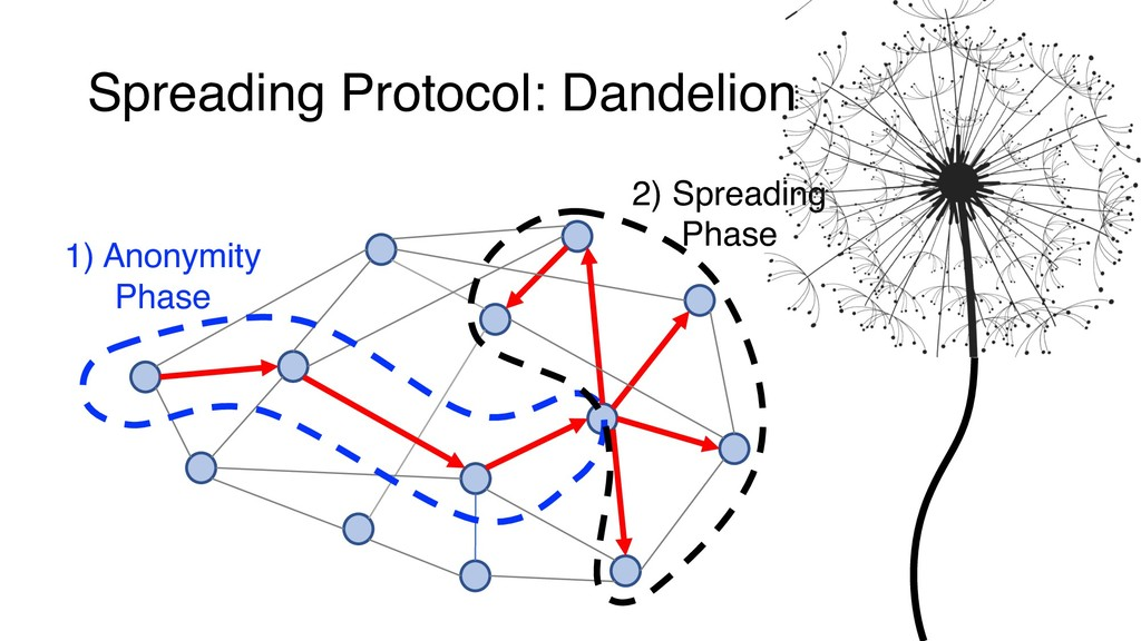 Spreading Protocol: Dandelion 1) Anonymity Phas...