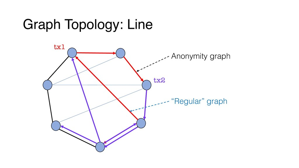 "Graph Topology: Line tx1 tx2 Anonymity graph ""R..."