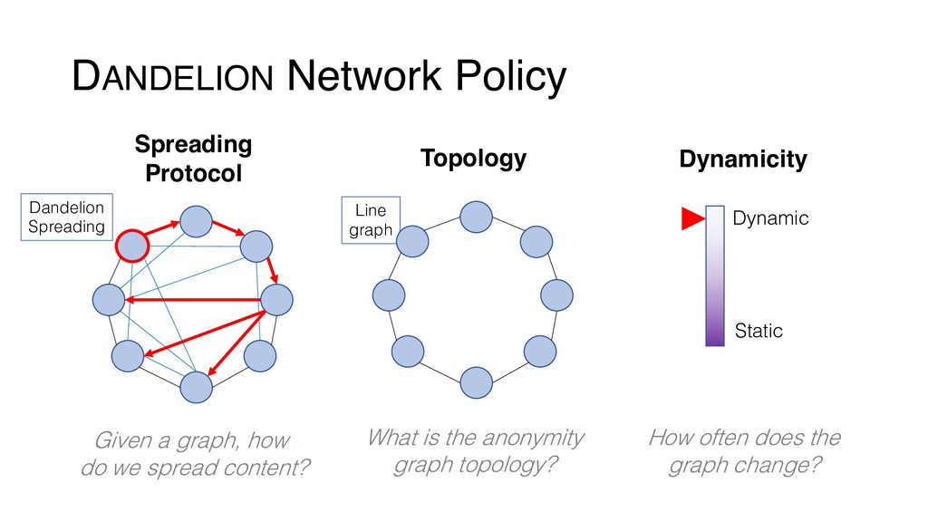 Line graph DANDELION Network Policy Spreading P...