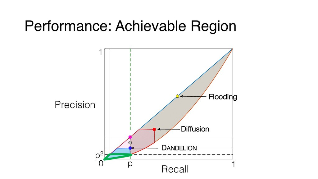 Performance: Achievable Region Flooding Diffusi...