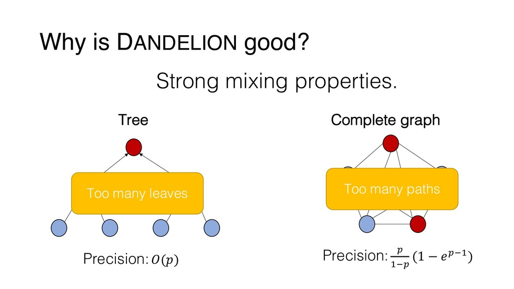 Why is DANDELION good? Strong mixing properties...