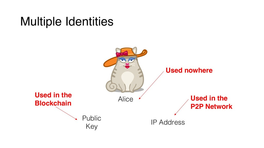 Multiple Identities Alice Public Key IP Address...