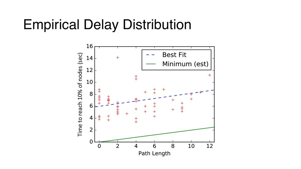 Empirical Delay Distribution Time to reach 10% ...