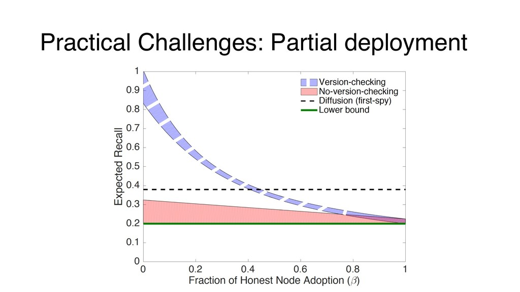 Practical Challenges: Partial deployment