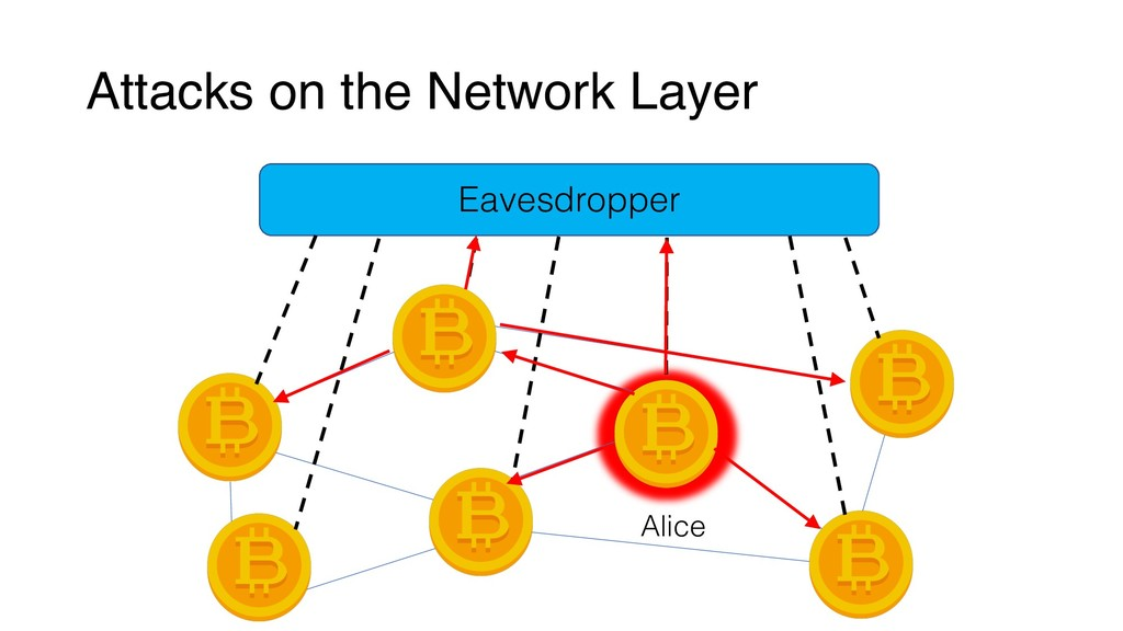 Attacks on the Network Layer Eavesdropper Alice