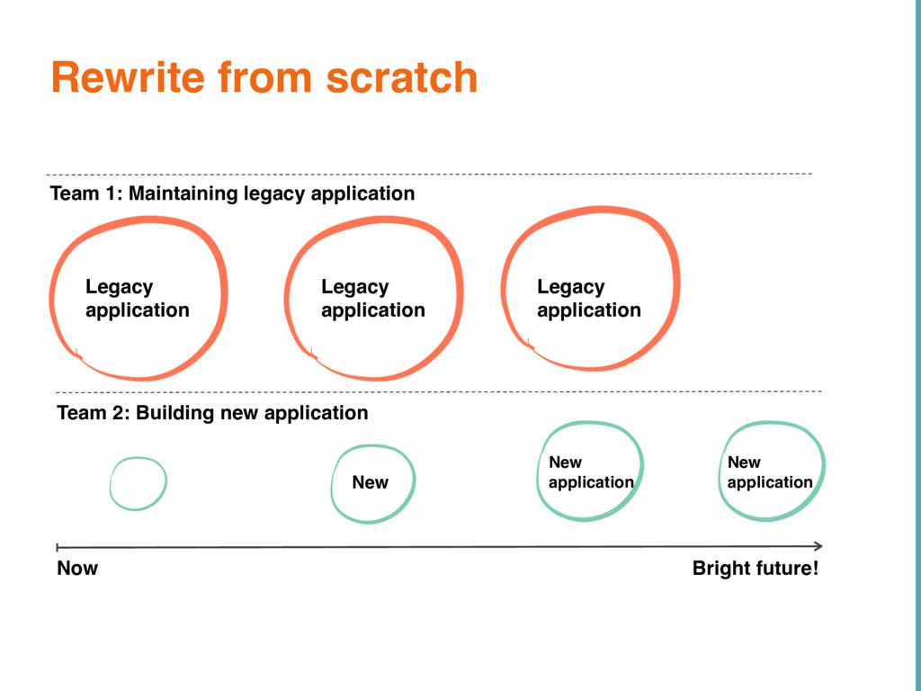 Now Bright future! Team 2: Building new applica...