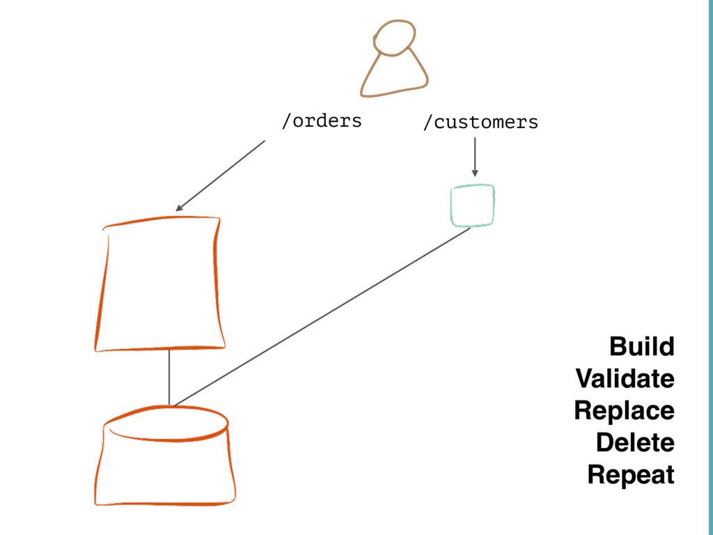 /orders /customers Build Validate Replace Delet...