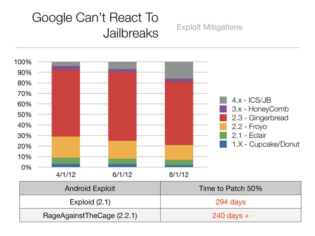 Google Can't React To Jailbreaks Exploit Mitiga...