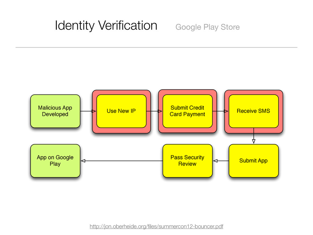 Identity Verification Google Play Store http://j...