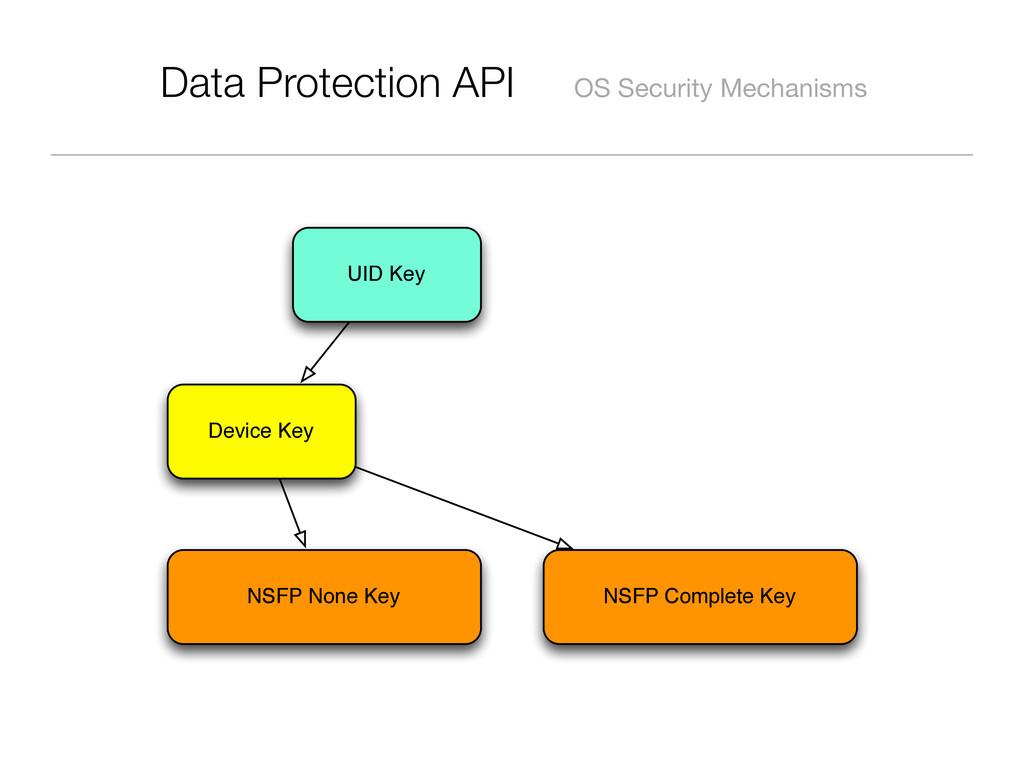 Data Protection API OS Security Mechanisms UID ...