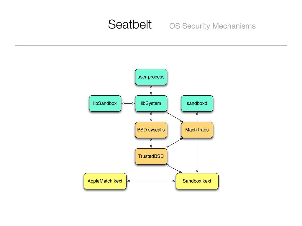 Seatbelt OS Security Mechanisms user process li...