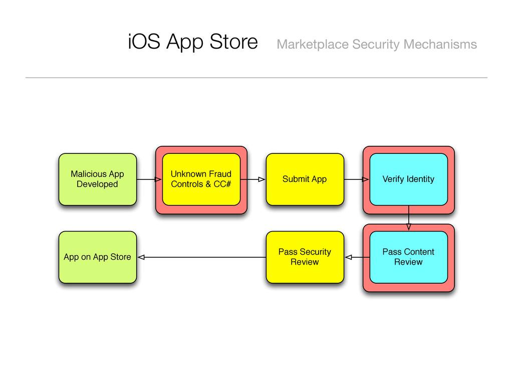 iOS App Store Marketplace Security Mechanisms M...