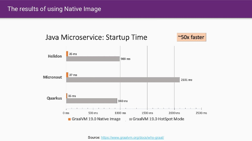 The results of using Native Image Source: https...