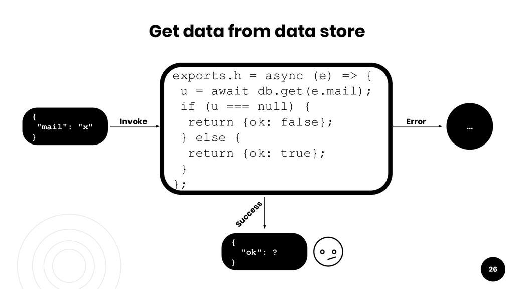 26 Error Success Get data from data store Invok...